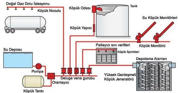 Köpüklü söndürme sistemleri genel şeması: